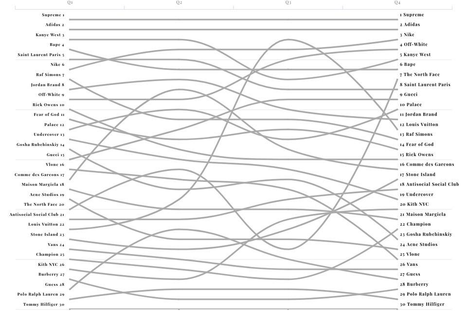 grailed-chart-960x640