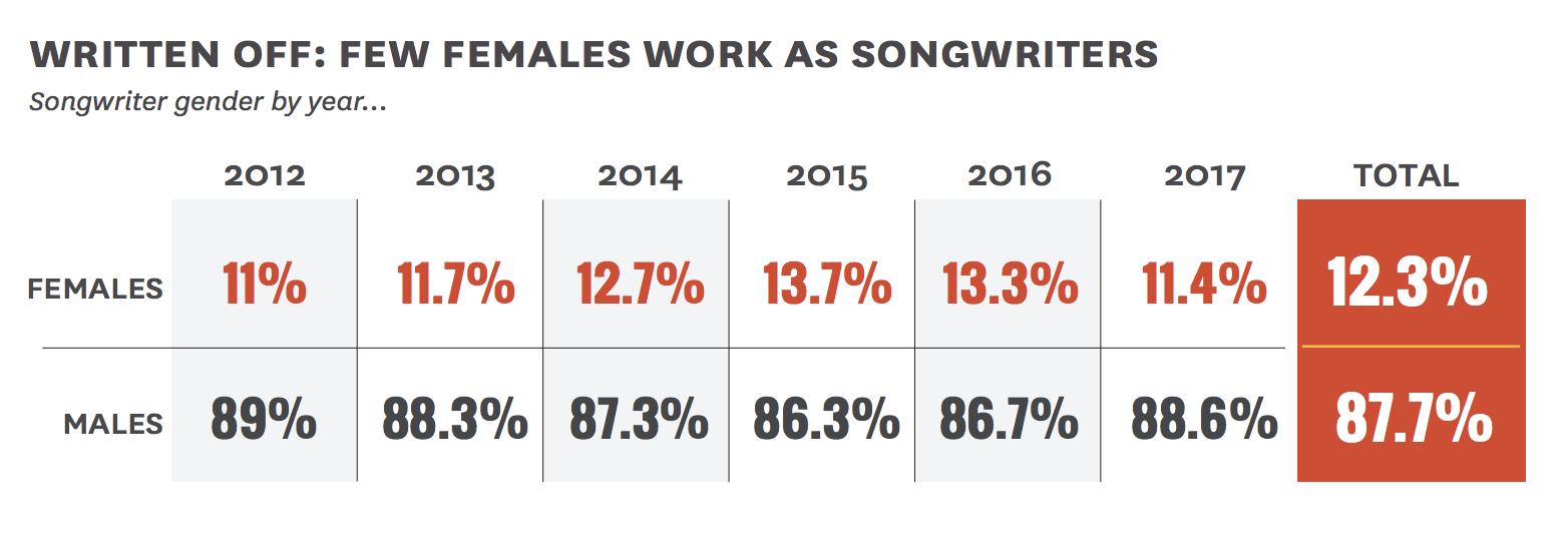 female songwriters