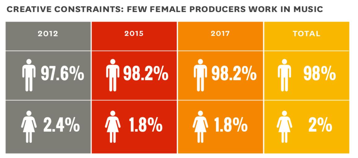 female producers