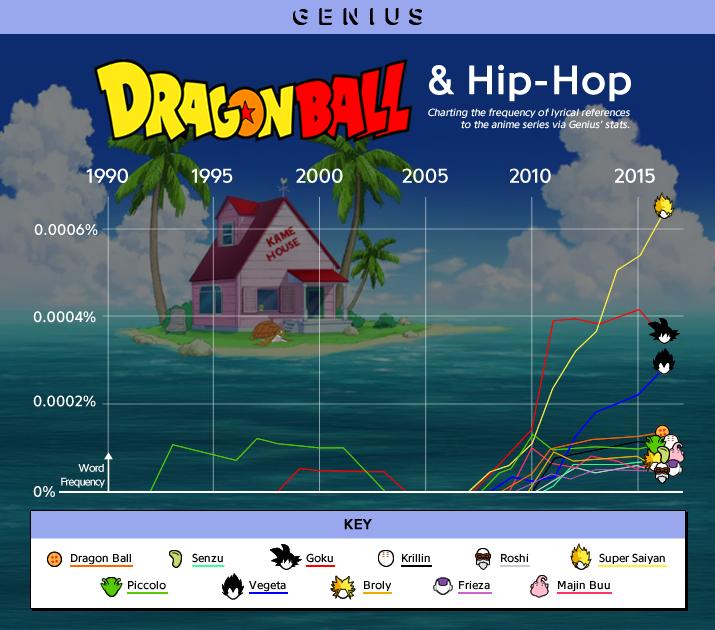 hiphop dragonball